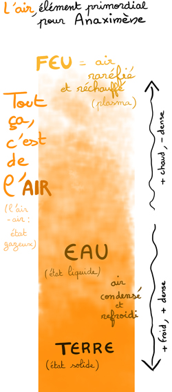 apeiron-air-anaximene-blog