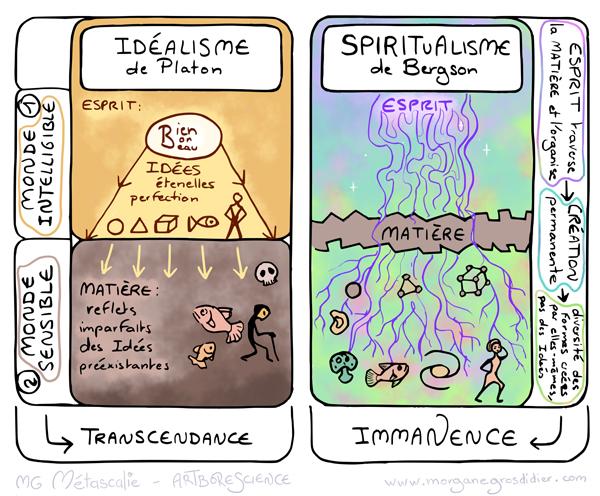 Bergson-spiritualisme600